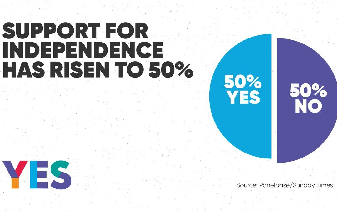 Support for independence now at 50%